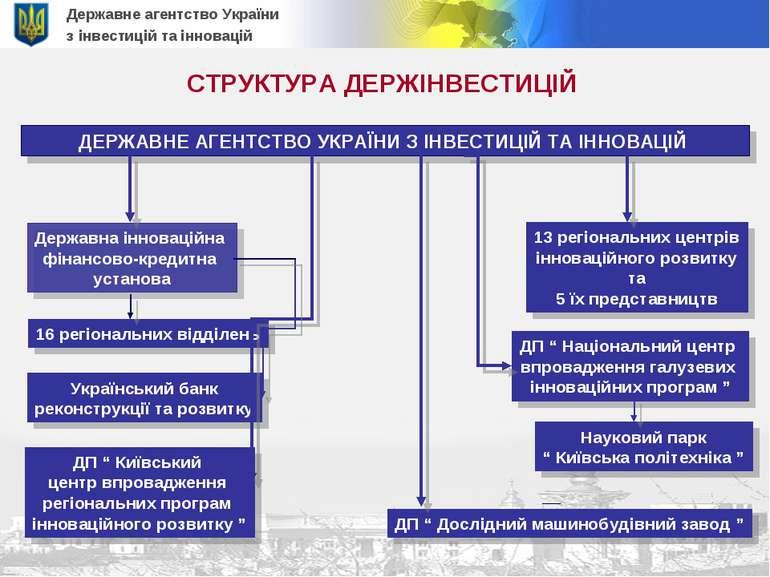 Державне агентство України з інвестицій та інновацій СТРУКТУРА ДЕРЖІНВЕСТИЦІЙ