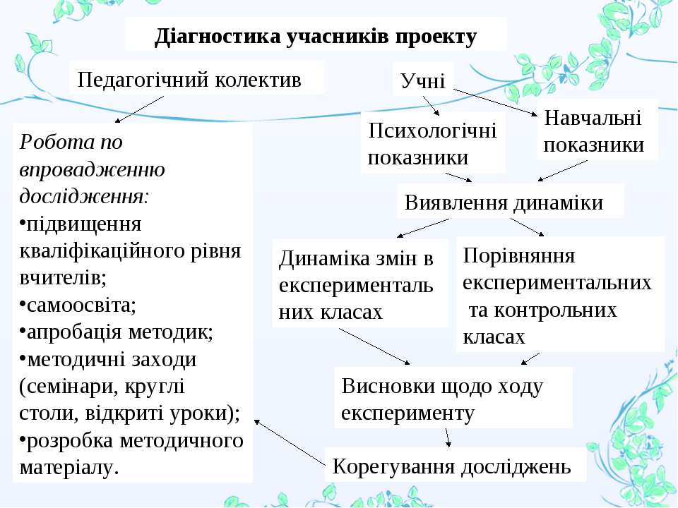 Діагностика учасників проекту Педагогічний колектив Учні Психологічні показни...