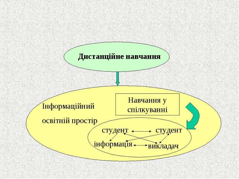 Дистанційне навчання Навчання у спілкуванні Інформаційний освітній простір ст...