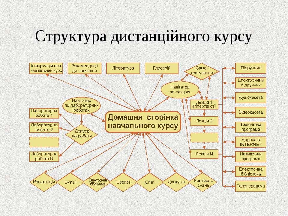 Структура дистанційного курсу