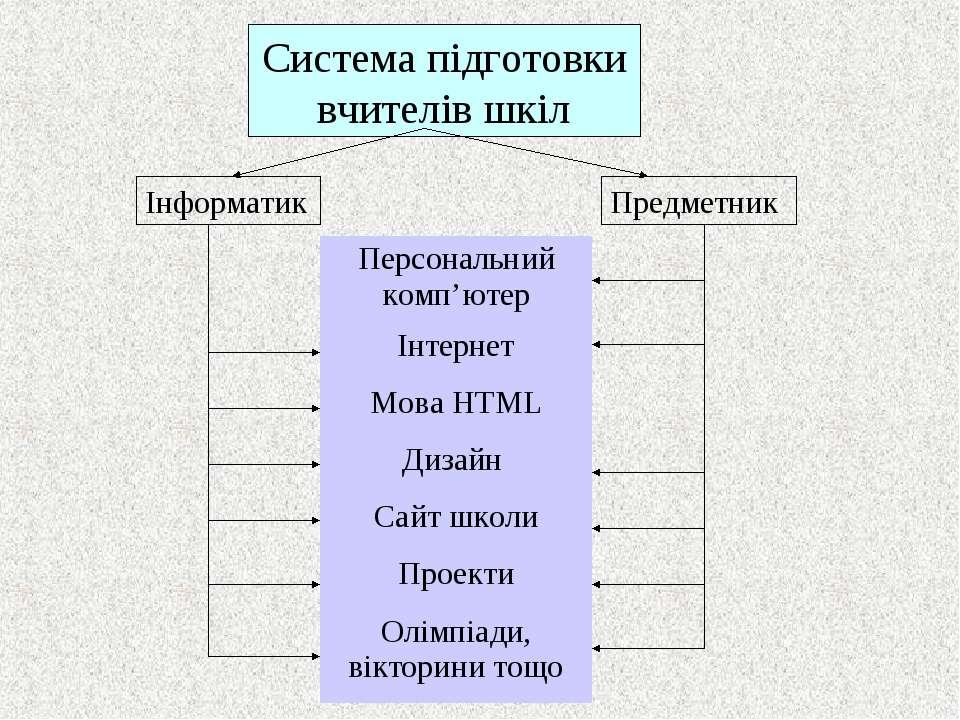 Система підготовки вчителів шкіл Інформатик Предметник Персональний комп'ютер...