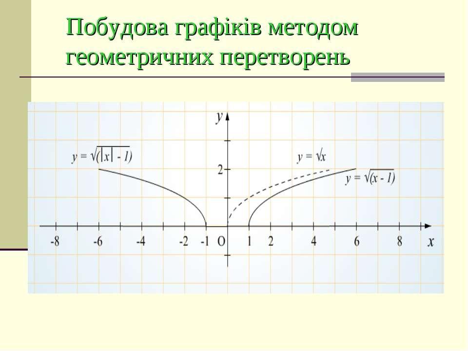 Побудова графіків методом геометричних перетворень