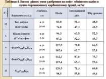 Таблиця 4. Вплив різних умов удобрення на вміст обмінного калію в лучно-чорно...