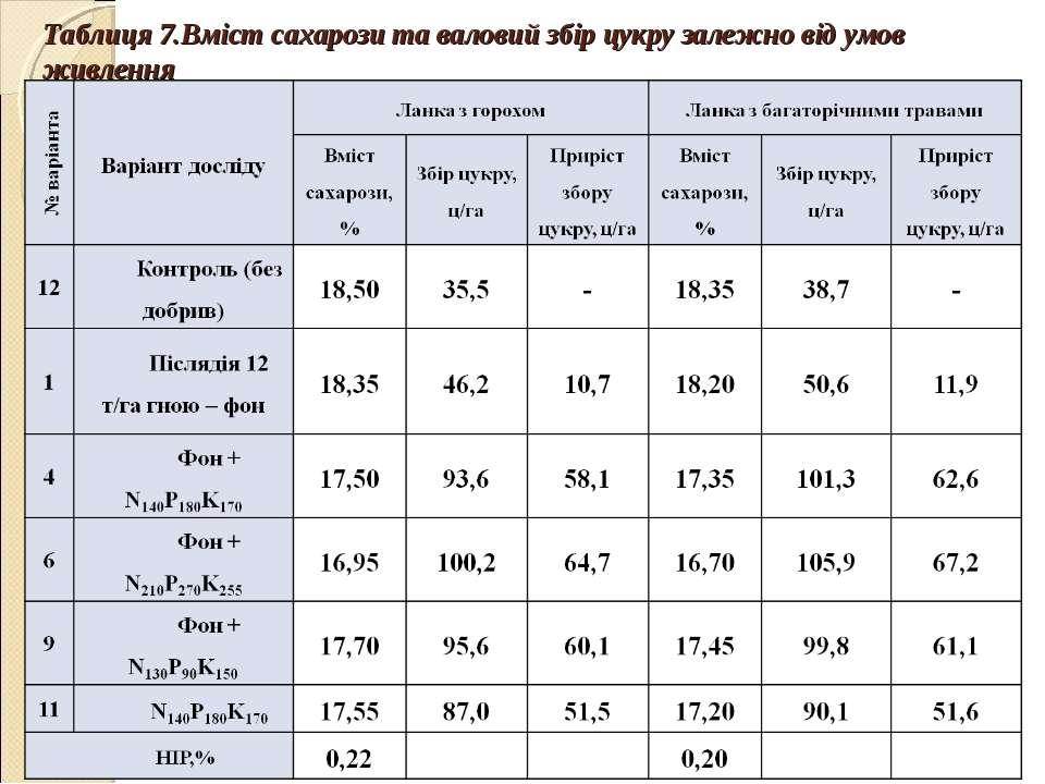Таблиця 7.Вміст сахарози та валовий збір цукру залежно від умов живлення
