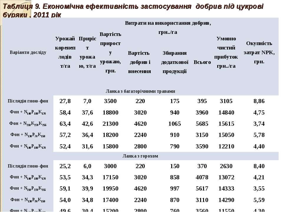 Таблиця 9. Економічна ефективність застосування добрив під цукрові буряки , 2...