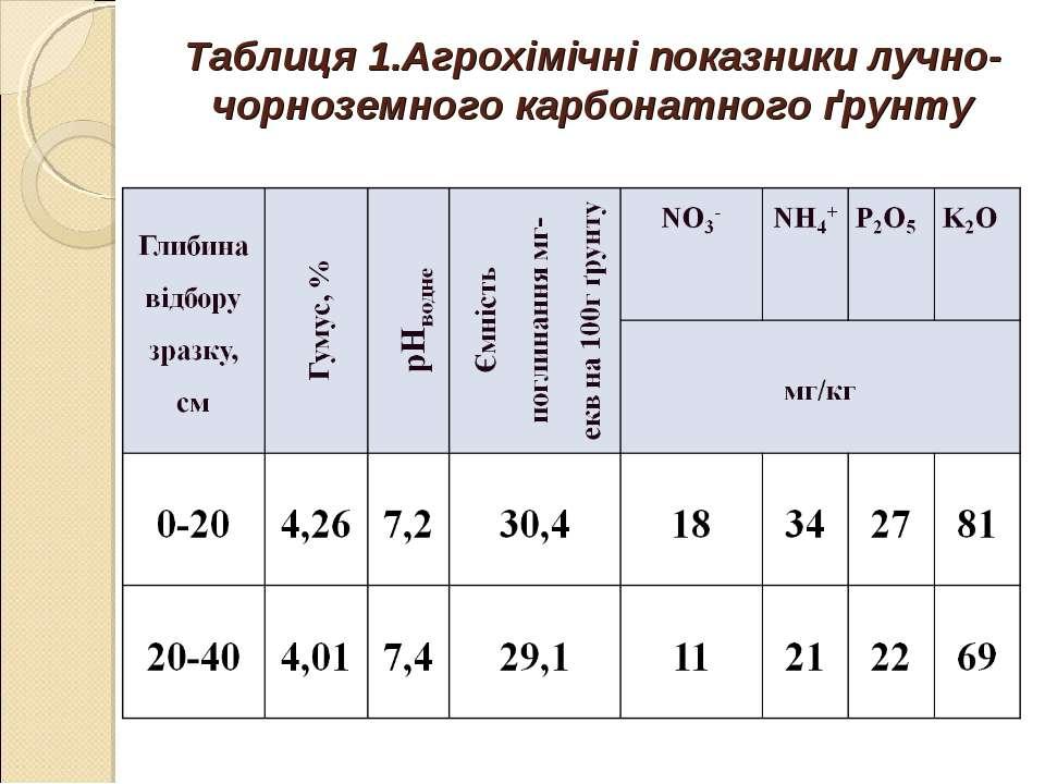 Таблиця 1.Агрохімічні показники лучно-чорноземного карбонатного ґрунту