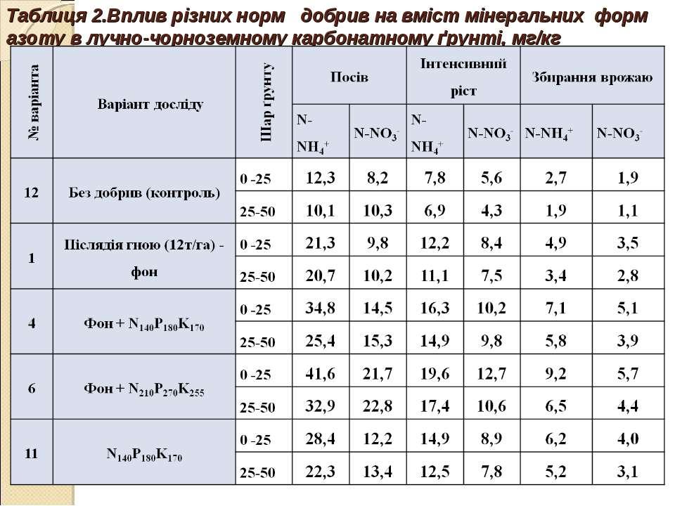 Таблиця 2.Вплив різних норм добрив на вміст мінеральних форм азоту в лучно-чо...