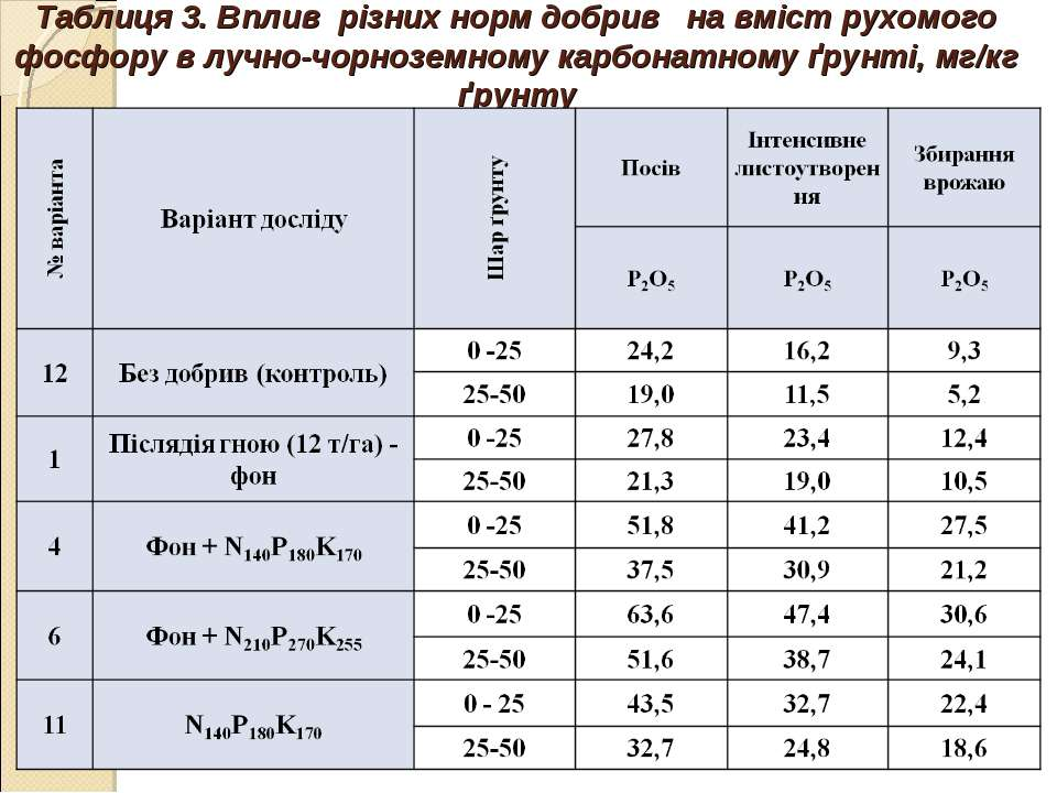 Таблиця 3. Вплив різних норм добрив на вміст рухомого фосфору в лучно-чорнозе...