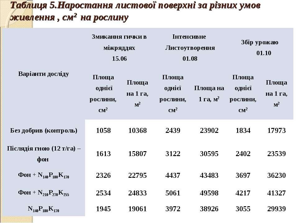 Таблиця 5.Наростання листової поверхні за різних умов живлення , см2 на росли...