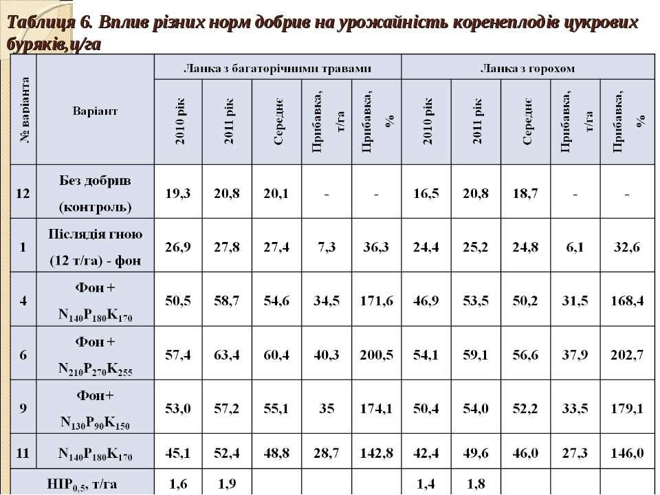 Таблиця 6. Вплив різних норм добрив на урожайність коренеплодів цукрових буря...