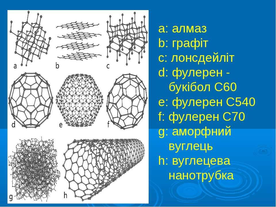 a: алмаз b: графіт c: лонсдейліт d: фулерен - букібол C60 e: фулерен C540 f: ...