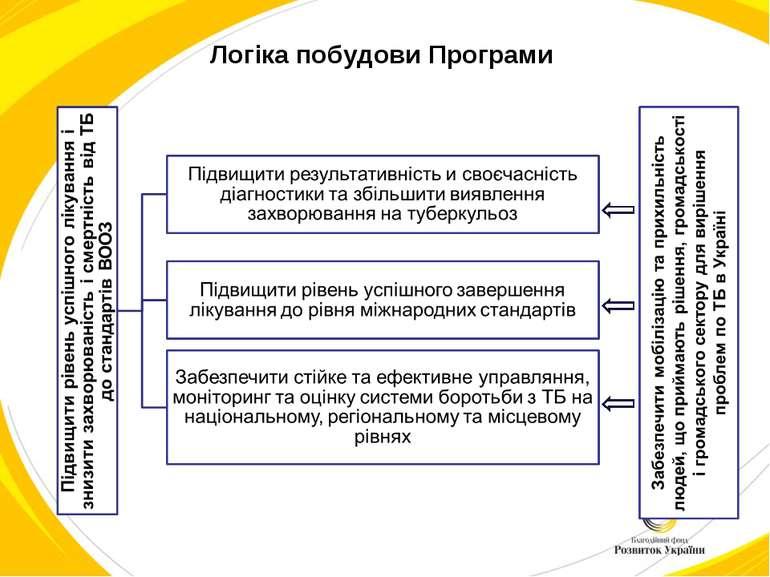 Логіка побудови Програми