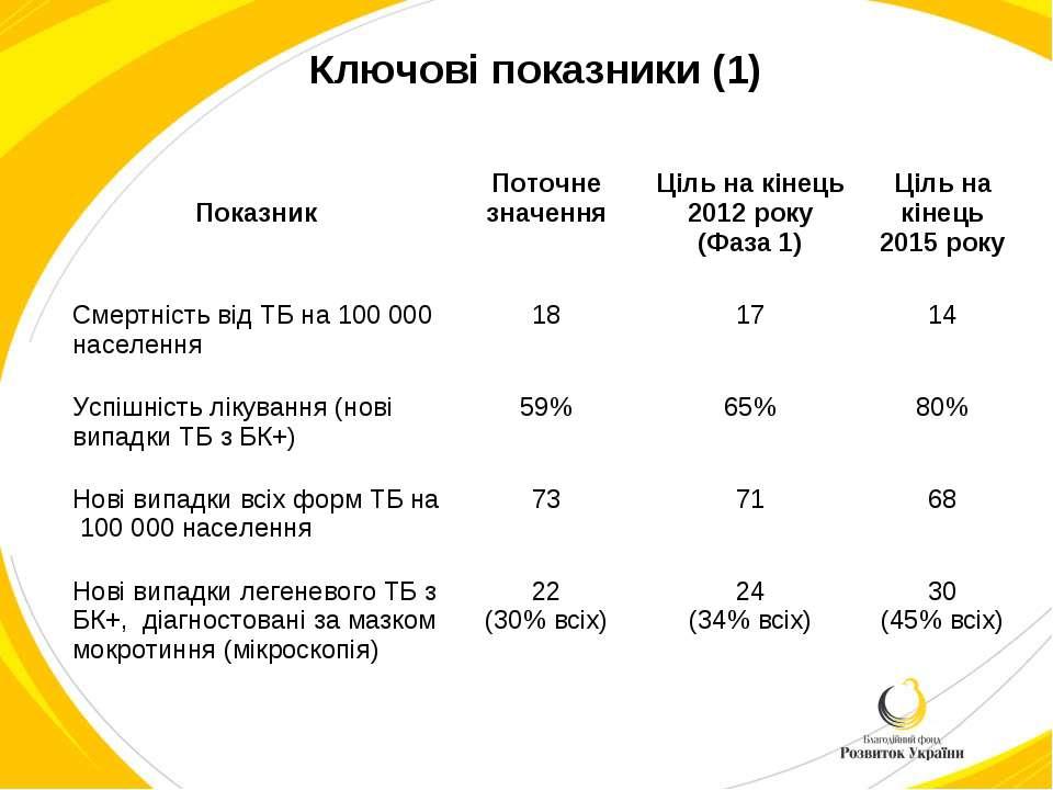 Ключові показники (1) Показник Поточне значення Ціль на кінець 2012 року (Фаз...