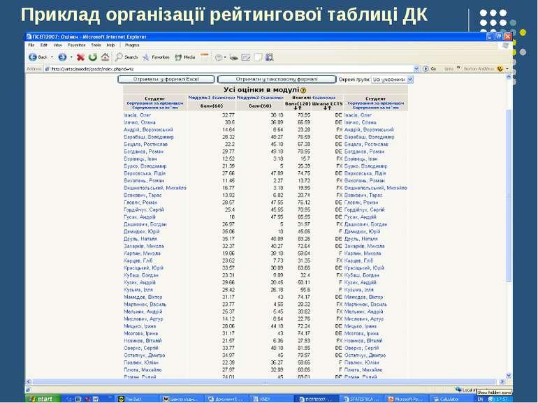 Приклад організації рейтингової таблиці ДК