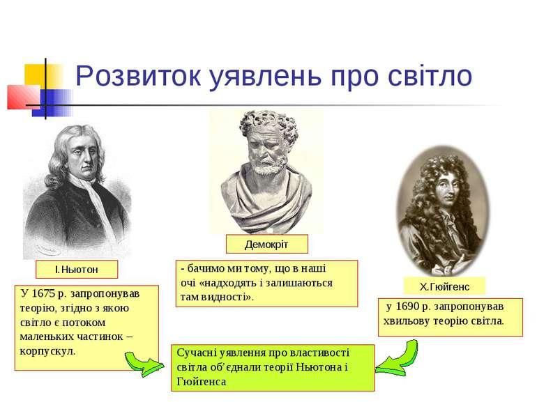 Розвиток уявлень про світло Х.Гюйгенс І.Ньютон Демокріт - бачимо ми тому, що ...