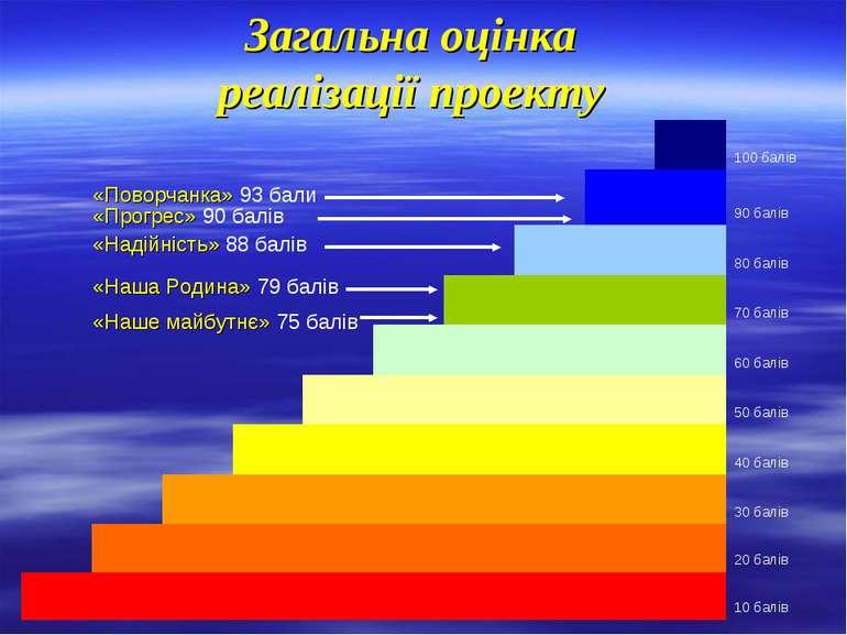 Загальна оцінка реалізації проекту «Наше майбутнє» 75 балів «Наша Родина» 79 ...