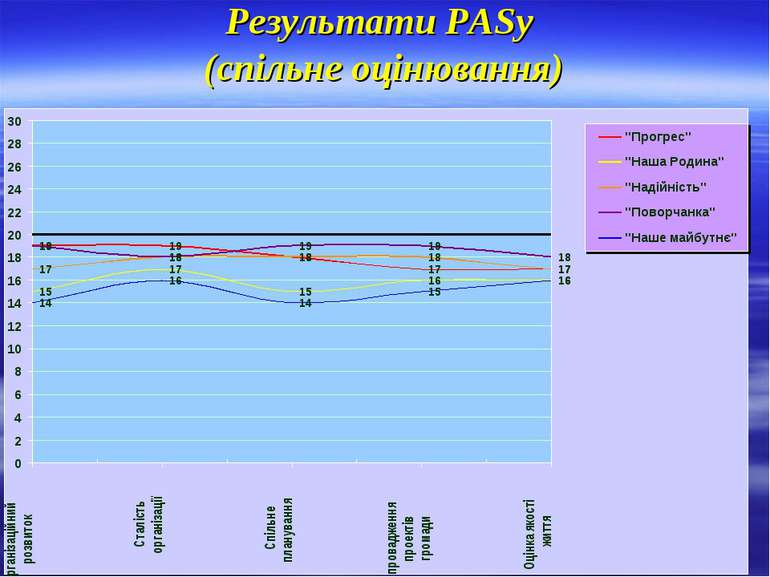 Результати PASу (спільне оцінювання)