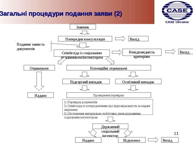 Загальні процедури подання заяви (2) 11