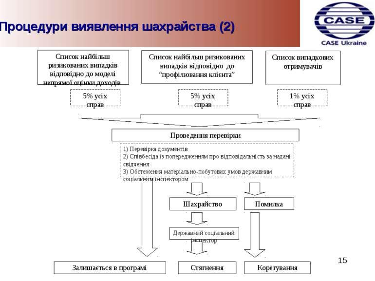 Процедури виявлення шахрайства (2) 15
