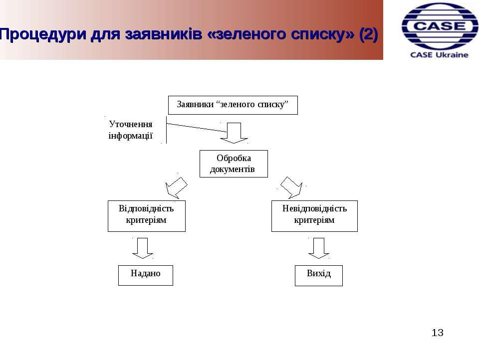 Процедури для заявників «зеленого списку» (2) 13