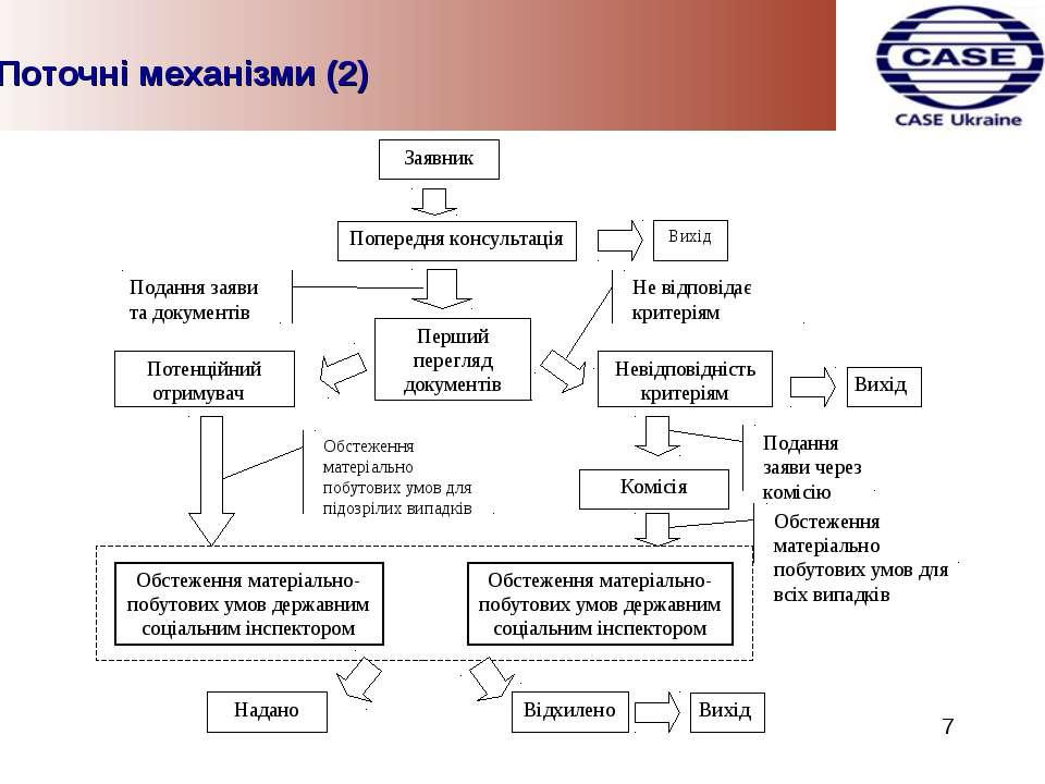 Поточні механізми (2) 7