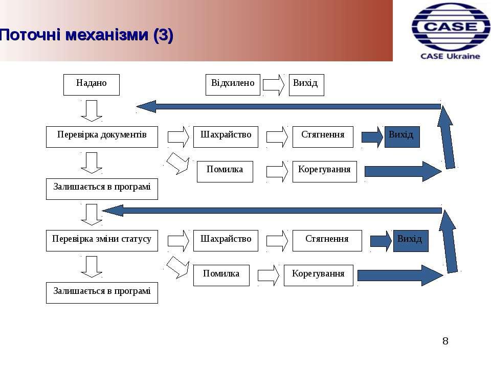 Поточні механізми (3) 8