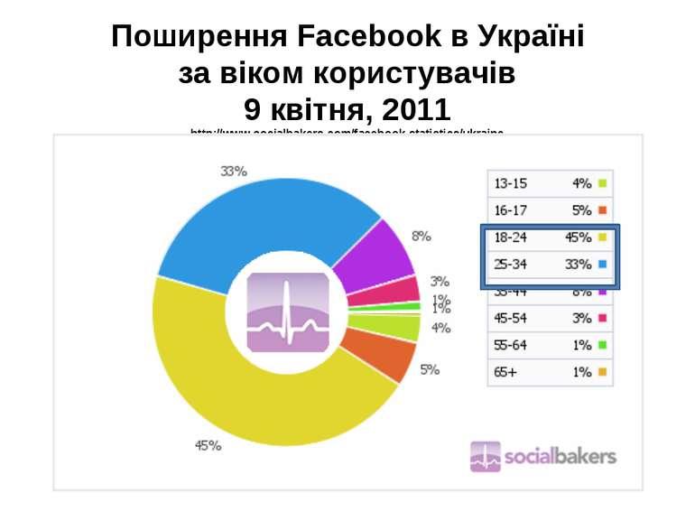 Поширення Facebook в Україні за віком користувачів 9 квітня, 2011 http://www....