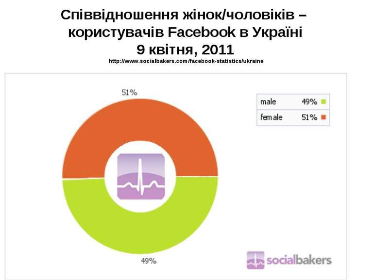 Співвідношення жінок/чоловіків – користувачів Facebook в Україні 9 квітня, 20...