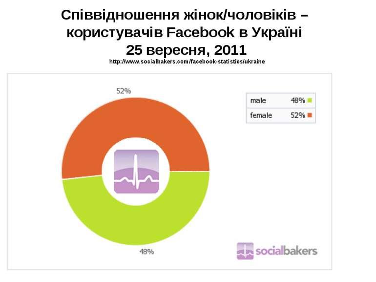 Співвідношення жінок/чоловіків – користувачів Facebook в Україні 25 вересня, ...