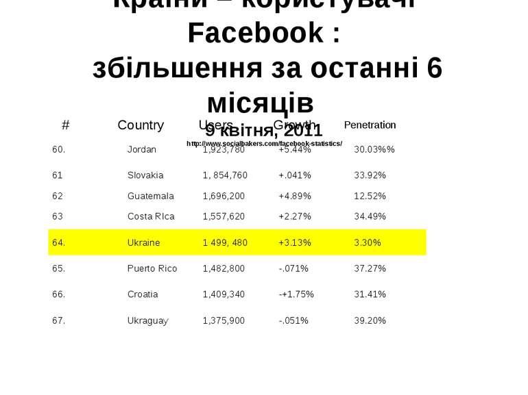 Країни – користувачі Facebook : збільшення за останні 6 місяців 9 квітня, 201...