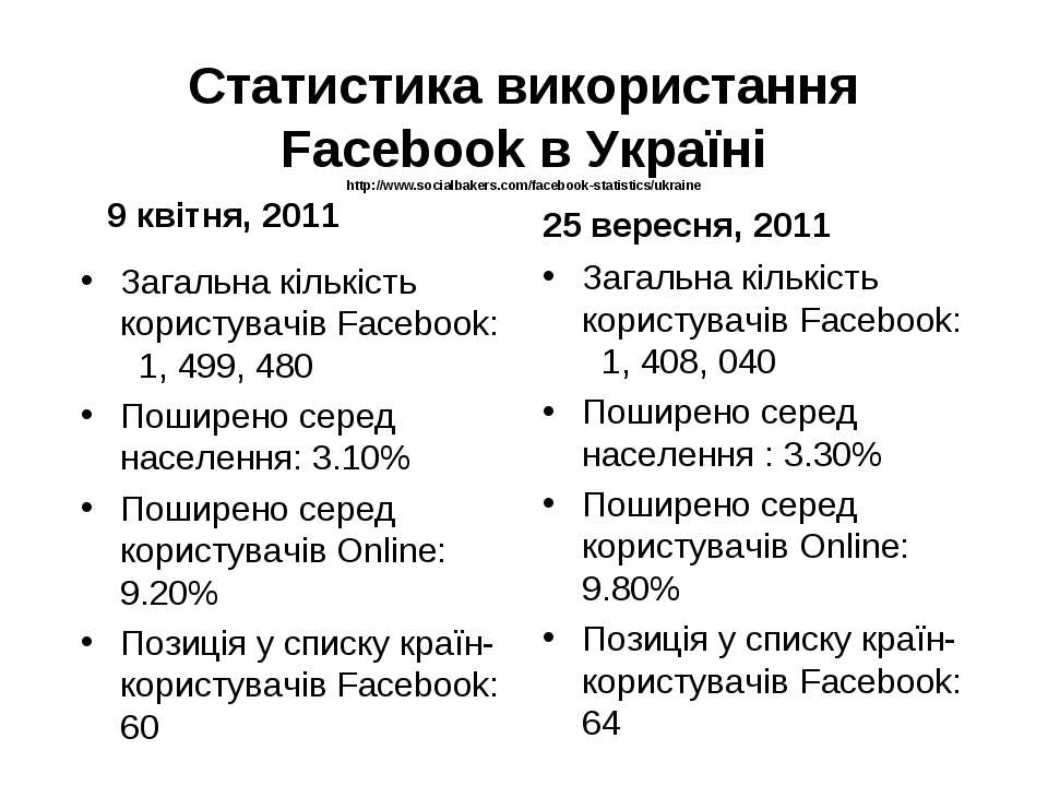 Статистика використання Facebook в Україні http://www.socialbakers.com/facebo...