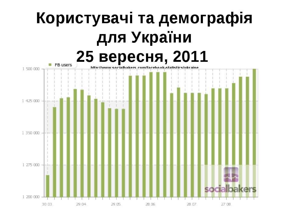 Користувачі та демографія для України 25 вересня, 2011 http://www.socialbaker...