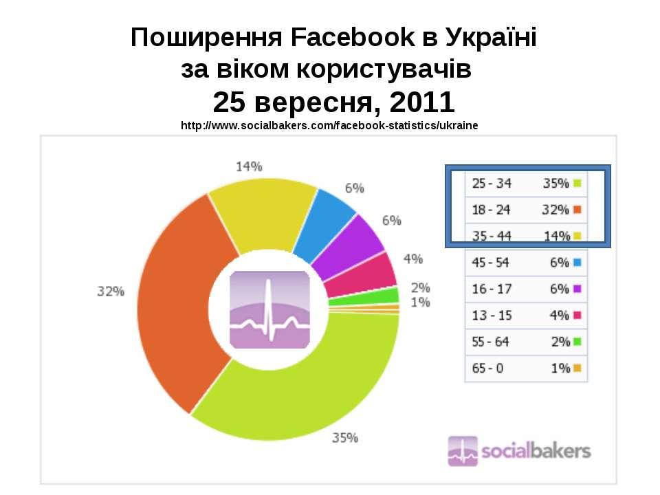 Поширення Facebook в Україні за віком користувачів 25 вересня, 2011 http://ww...