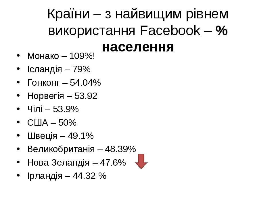 Країни – з найвищим рівнем використання Facebook – % населення Монако – 109%!...