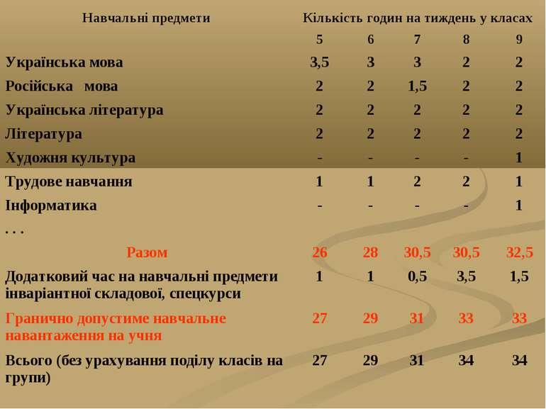 Навчальні предмети Кількість годин на тиждень у класах 5 6 7 8 9 Українська ...