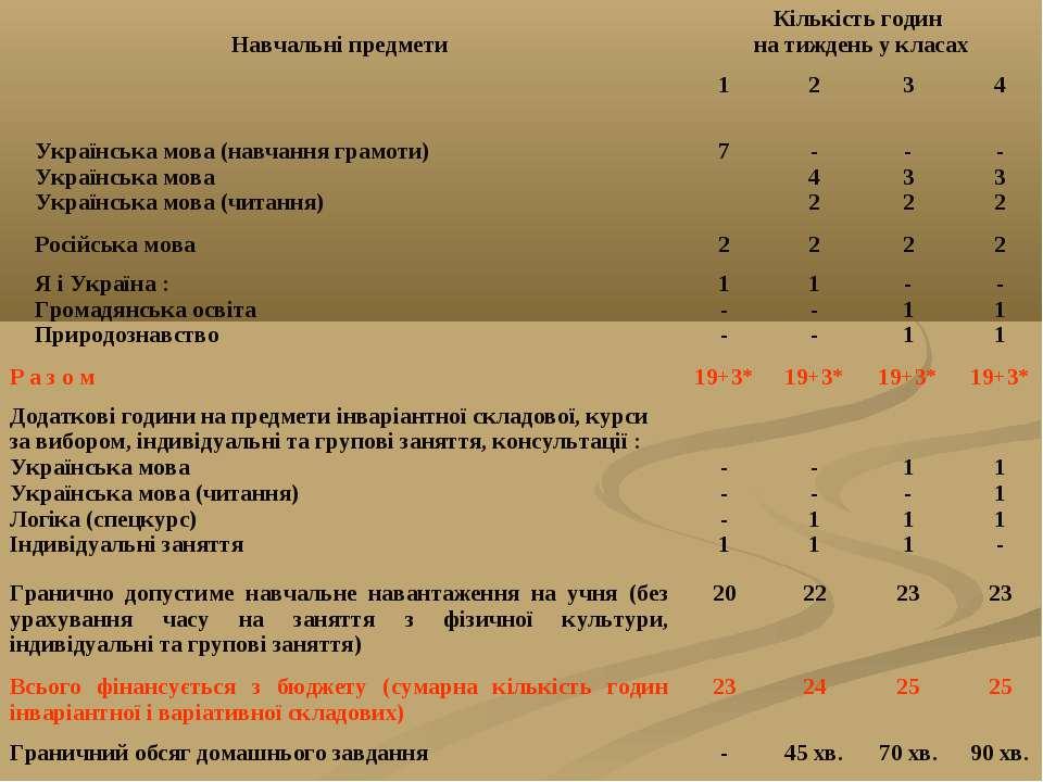 Навчальні предмети Кількість годин на тиждень у класах 1 2 3 4 Українська мов...
