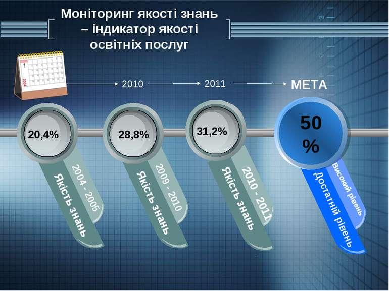 Моніторинг якості знань – індикатор якості освітніх послуг 50% Якість знань 2...
