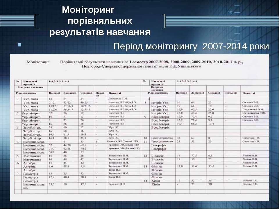 Моніторинг порівняльних результатів навчання Період моніторингу 2007-2014 роки