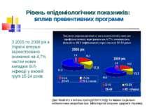З 2005 по 2008 рік в Україні вперше зареєстровано зниження на 4,7% частки нов...