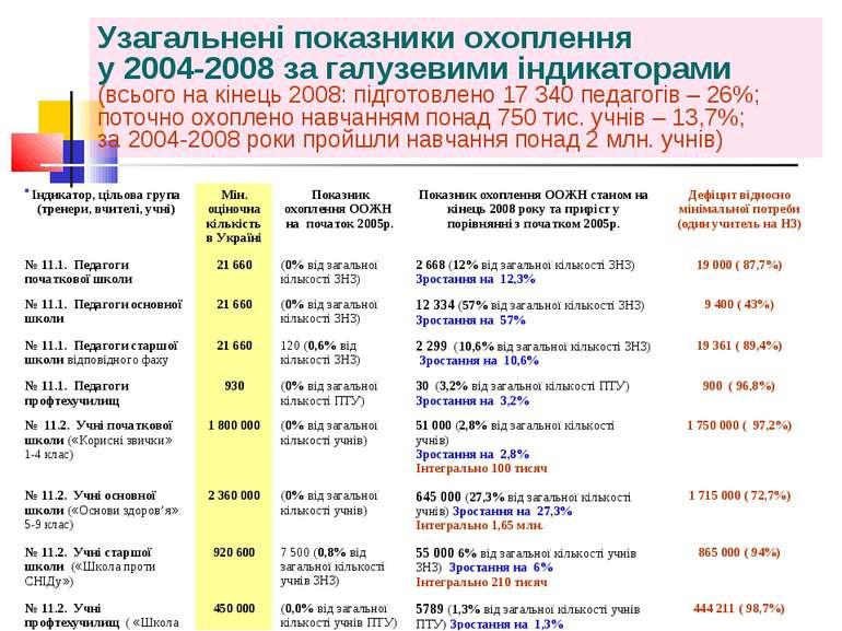 Узагальнені показники охоплення у 2004-2008 за галузевими індикаторами (всьог...