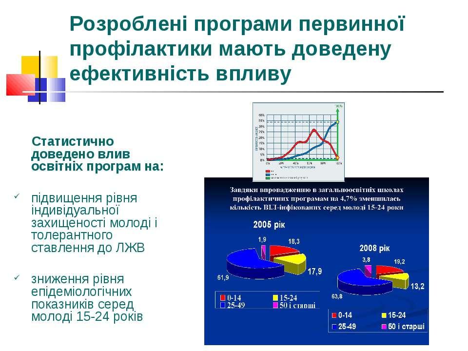 Розроблені програми первинної профілактики мають доведену ефективність впливу...