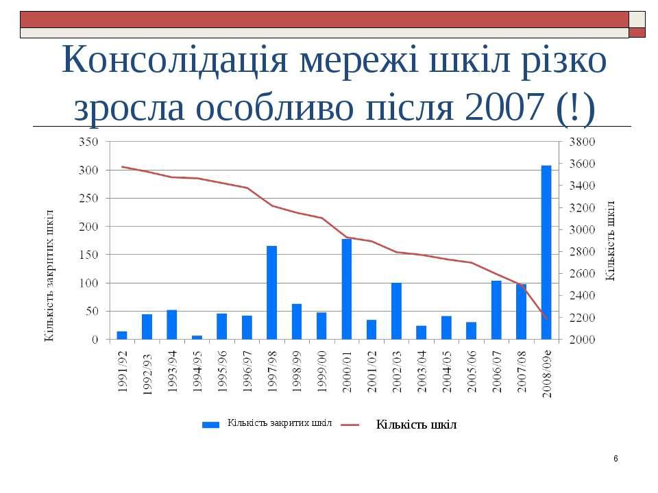Консолідація мережі шкіл різко зросла особливо після 2007 (!) * Кількість шкі...