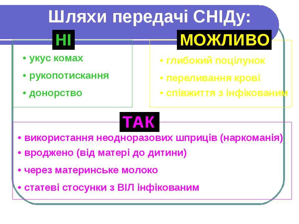 Шляхи передачі СНІДу: НІ • донорство • укус комах • рукопотискання МОЖЛИВО • ...