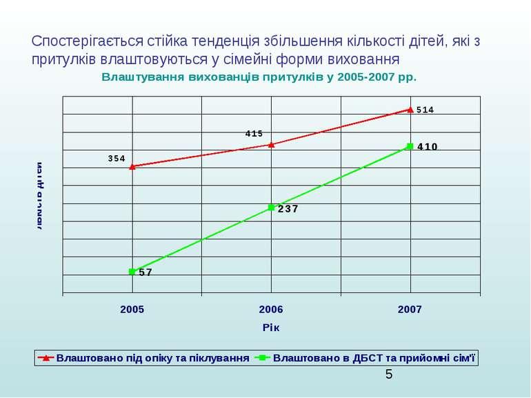 Спостерігається стійка тенденція збільшення кількості дітей, які з притулків ...