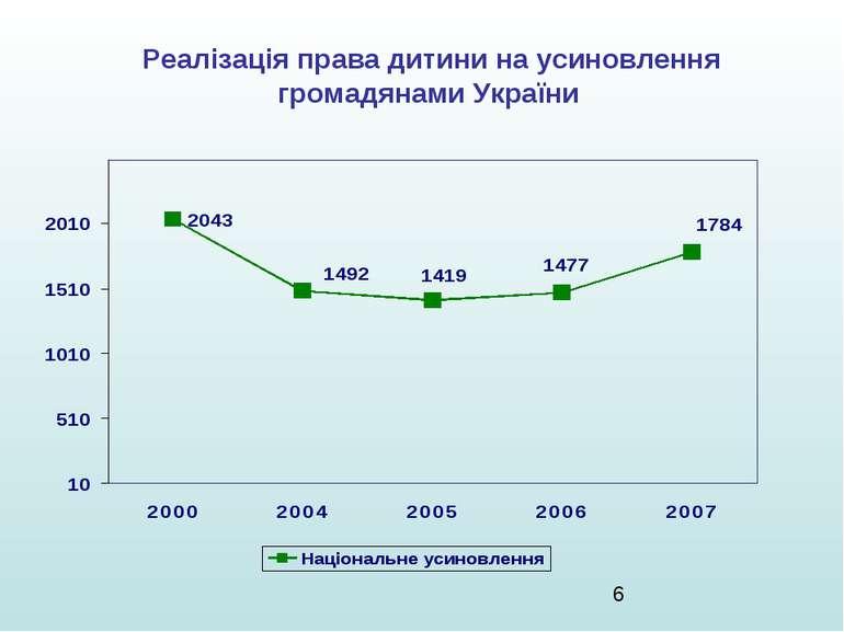 Реалізація права дитини на усиновлення громадянами України