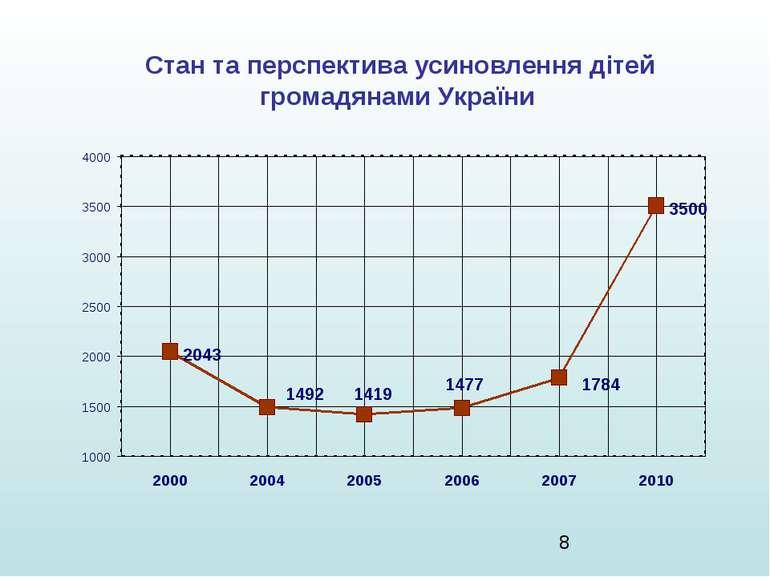Стан та перспектива усиновлення дітей громадянами України