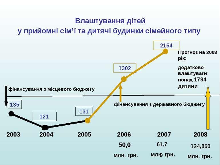 Влаштування дітей у прийомні сім'ї та дитячі будинки сімейного типу 2003 2004...