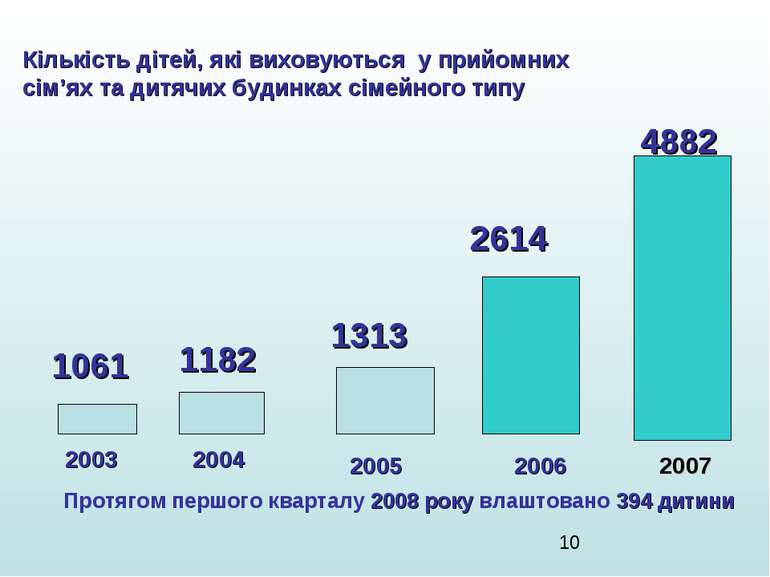 Кількість дітей, які виховуються у прийомних сім'ях та дитячих будинках сімей...