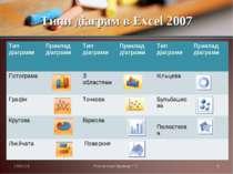 Типи діаграм в Excel 2007 * Презентації Кравчук Г.Т. * Тип діаграми Приклад д...
