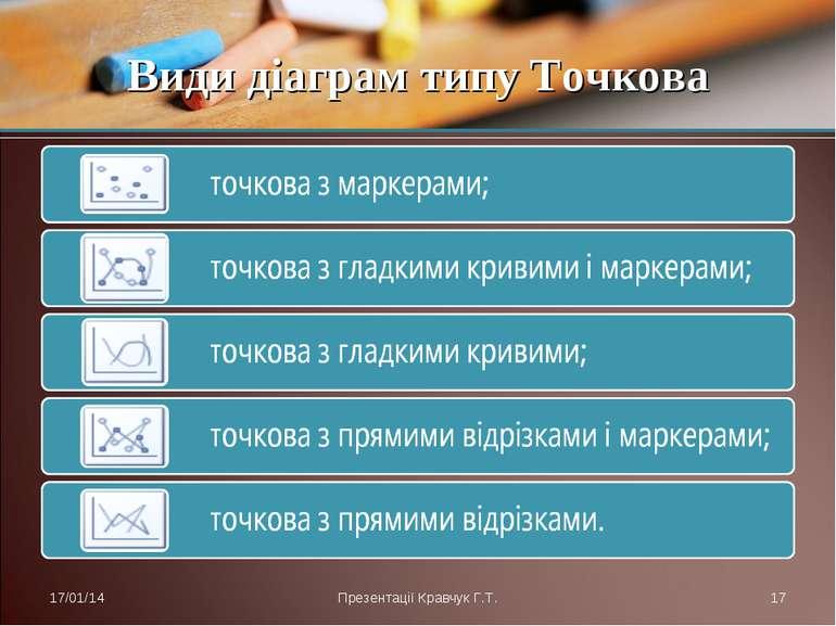 Види діаграм типу Точкова * Презентації Кравчук Г.Т. * Презентації Кравчук Г.Т.